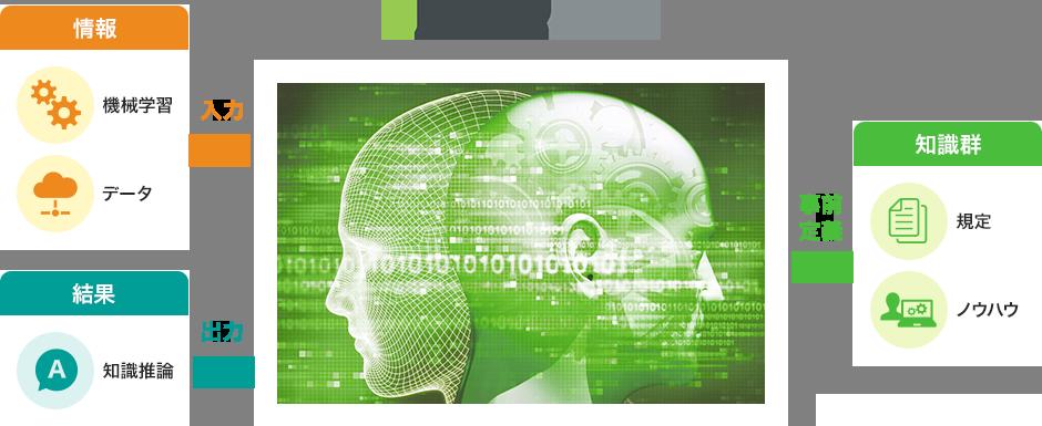 推論型AI Progress Corticonとは