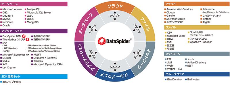 豊富なアダプタ、ロジックアイコンでデータの抽出・変換・加工は自由自在